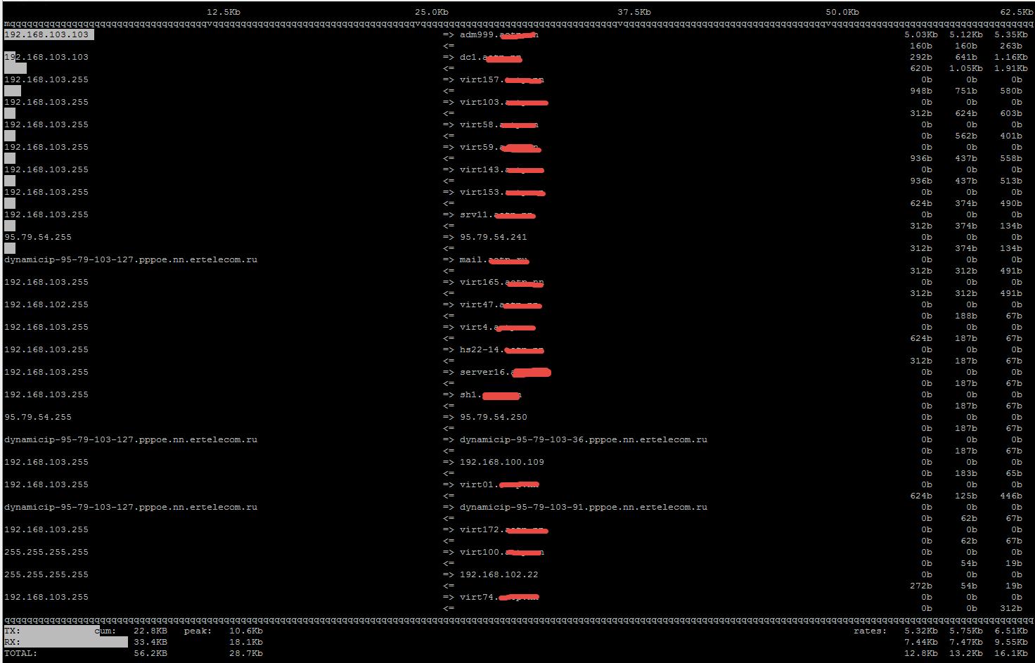 Как установить iftop в CentOS 7   Настройка серверов windows