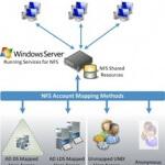 Как установить NFS server в Windows Server 2008 R2