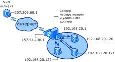 Как установить службу маршрутизации и удаленного доступа в Windows Server 2008 R2-01