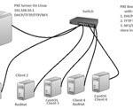 Как установить загрузочный PXE сервер для установки Windows, Linux, ESXI 5.5-4 часть