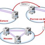 Как узнать режим работы леса и режим работы домена Active Directory