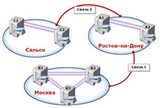 Как узнать режим работы леса и режим работы домена Active Directory-01