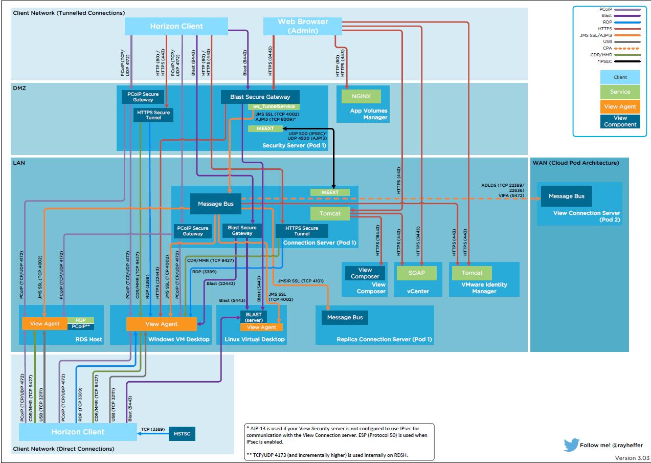 Список портов и соединений VMware Horizon View 6.1.1-02