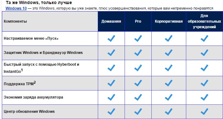Список редакций Windows 10-01