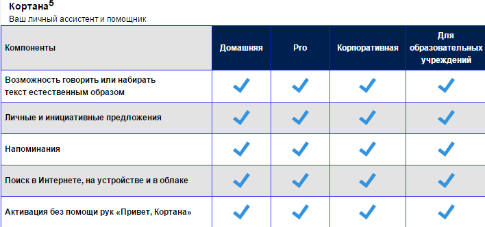 Список редакций Windows 10-02