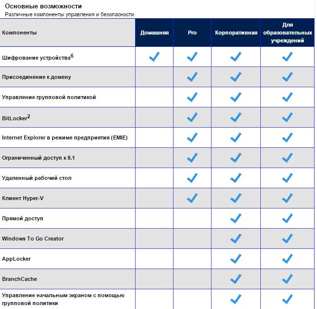 Список редакций Windows 10-04