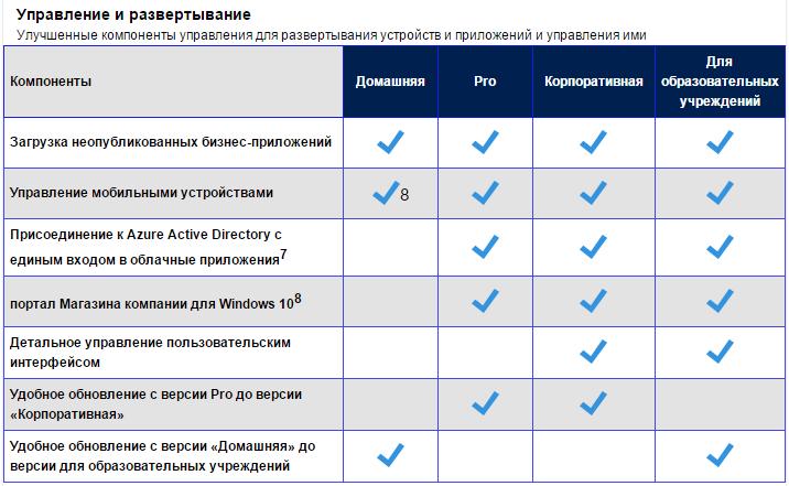 Список редакций Windows 10-05
