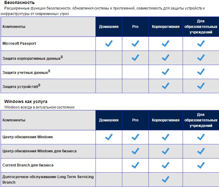 Список редакций Windows 10-06