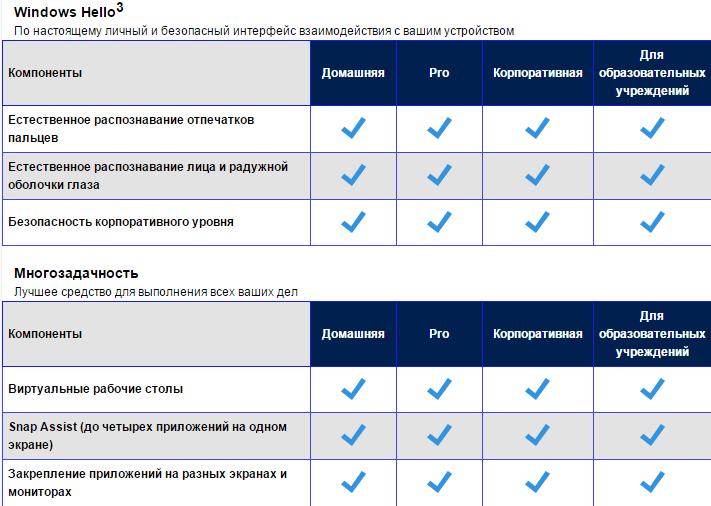 Список редакций Windows 10-07