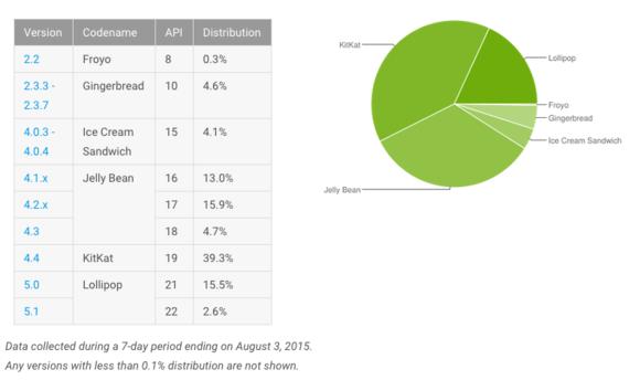 Статистика Android за июль 2015-02