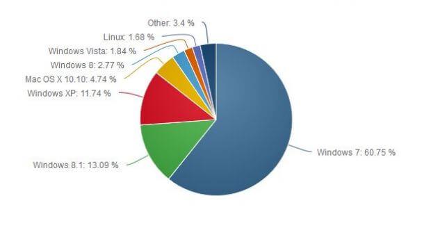 Статистика операционных систем за июль 2015