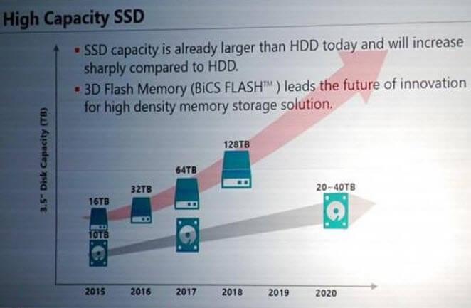 Toshiba SSD диск объёмом 128 Тб-2