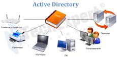 Как обновить схему Active Directory с Windows Server 2008 R2 до версии Windows Server 2012 R2-00