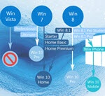 Как обновить windows 7 до windows 10 — 1 часть