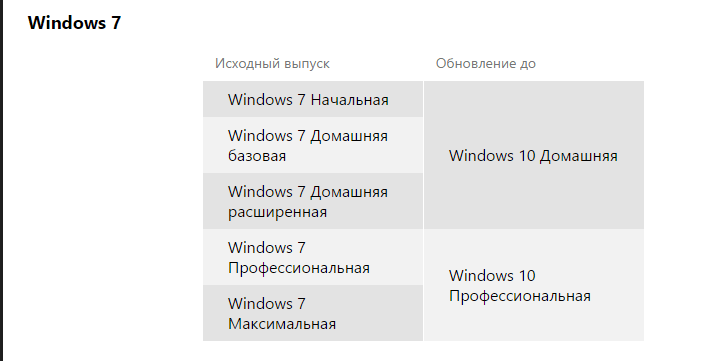 Как обновить windows 7 до windows 10-11