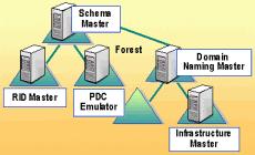 Как передать fsmo роли другому контроллеру домена Active Directory