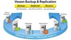 Как реплицировать виртуальную машину в Veeam Backup & Replication 7-01