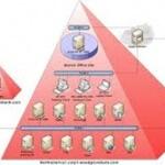 Как узнать текущую версию схемы Active Directory