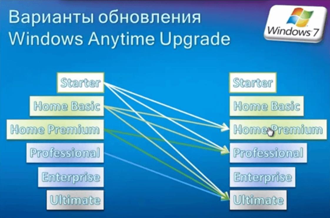 Как windows 7 home обновить до professional или ultimate 1 часть-0