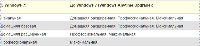 Как windows 7 home обновить до professional или ultimate 1 часть-01