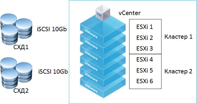 Проект виртуализации серверов на оборудовании IBM-02