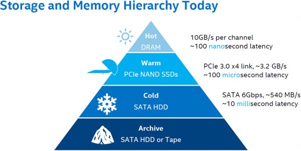 SSD будут всегда дороже HDD аналогичной ёмкости-3
