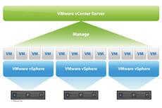 Скачать vCenter Server 5.5 update 3b версия 3254792 от 01.12.2015