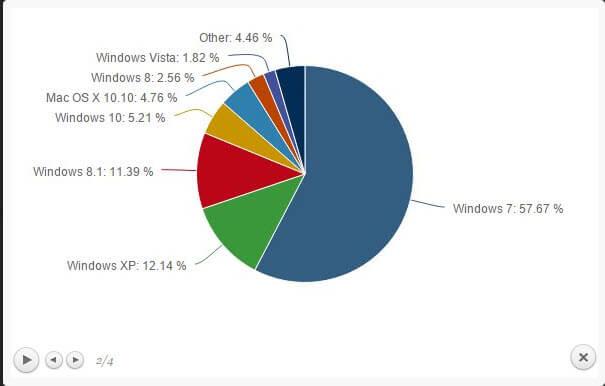 Статистика операционных систем и браузеров за август 2015-05