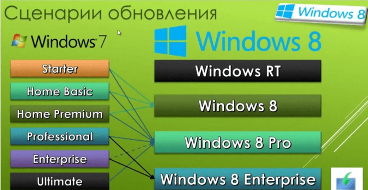 как обновить windows 7 до windows 8.1-0-1