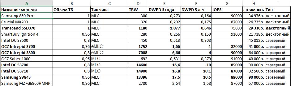 Примеры SSD с DWPD и TBW