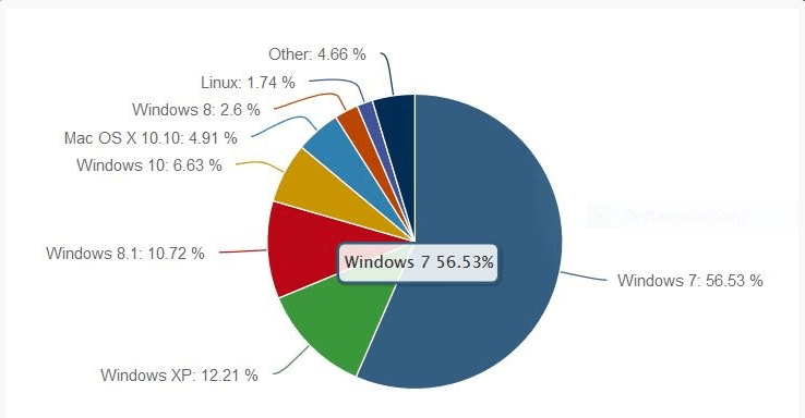 Статистика операционных систем и браузеров за сентябрь 2015-01
