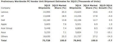 Статистика поставок ПК за 3-й квартал 2015-02
