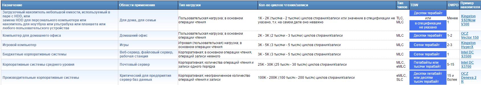 Таблица области применения ssd