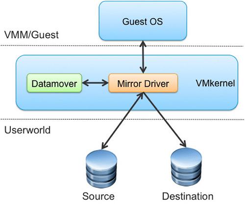 bulk copy и mirror mode driver