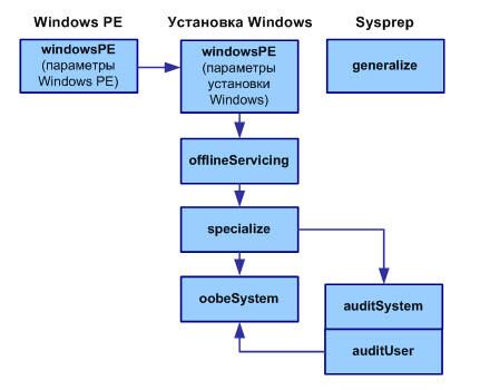 фазы установки Windows