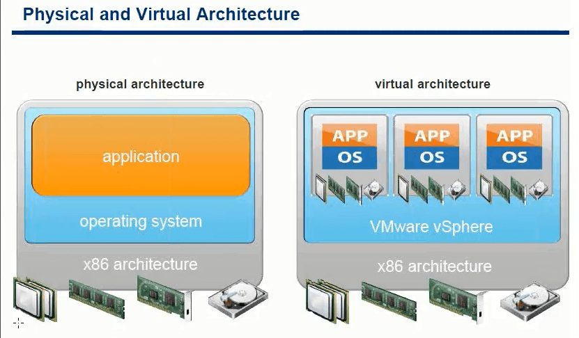 Физическая и виртуальная архитектура