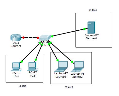Настройка DHCP для среднего офиса