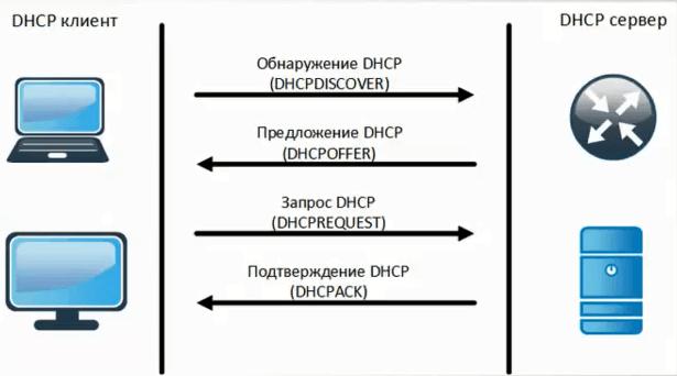 Принцип работы DHCP