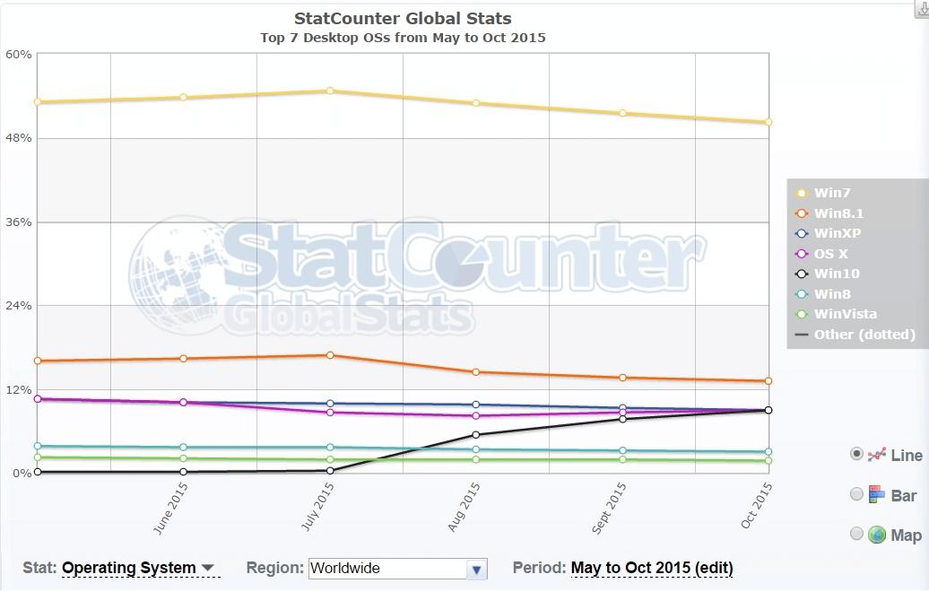 Статистика операционных систем и браузеров за октябрь 2015-03