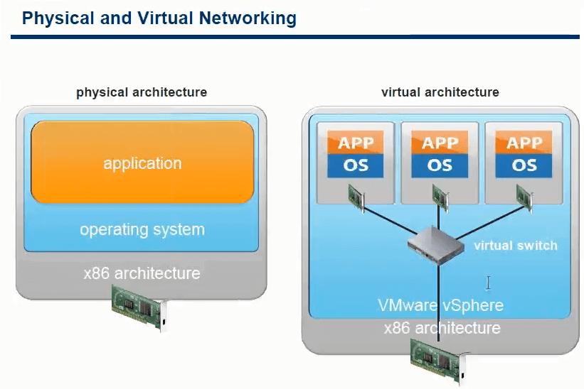 Виртуализация сети