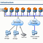 Виртуализация. Принцип работы VMware ESXI