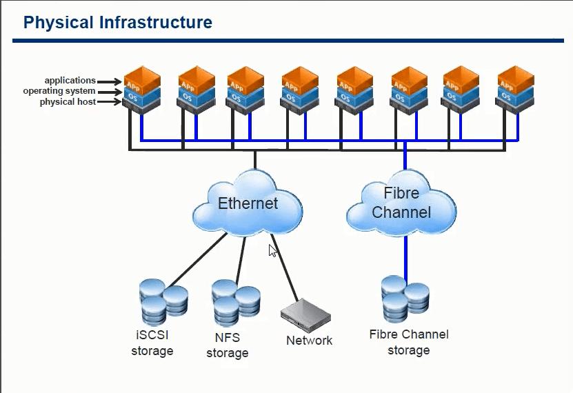 Виртуализация. Принцип работы на VMware ESXI-02