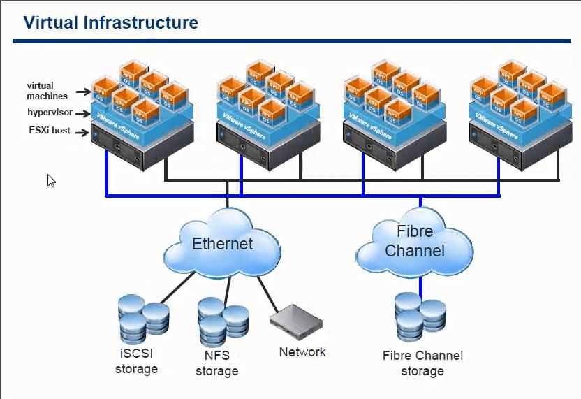 Виртуальная инфраструктура