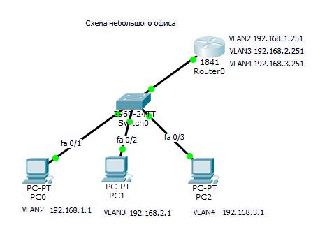 настройка порта роутера cisco-2