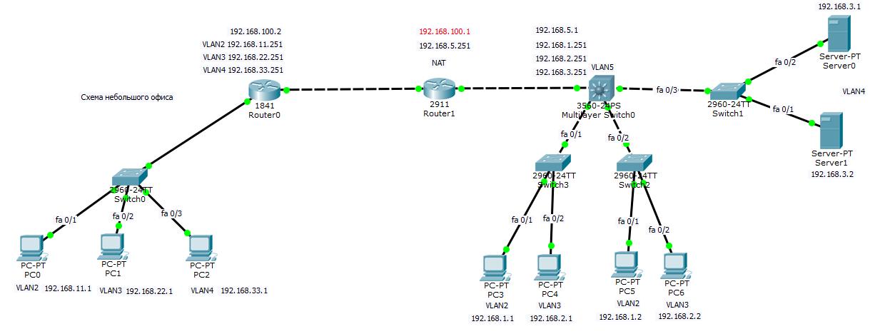 офисная сеть