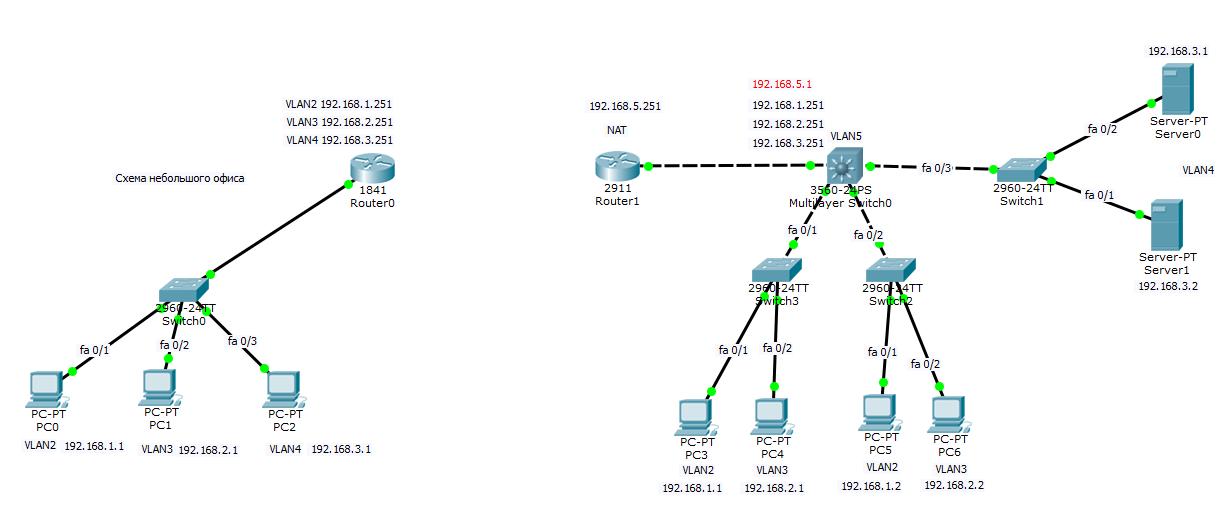Как создать сервер cs через роутер