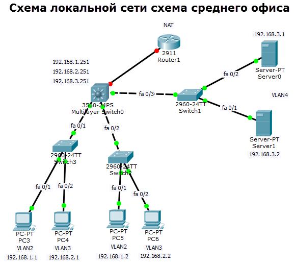 схема среднего офиса