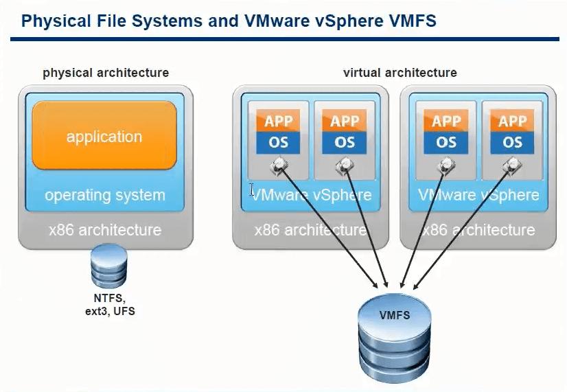 виртуализация дисков