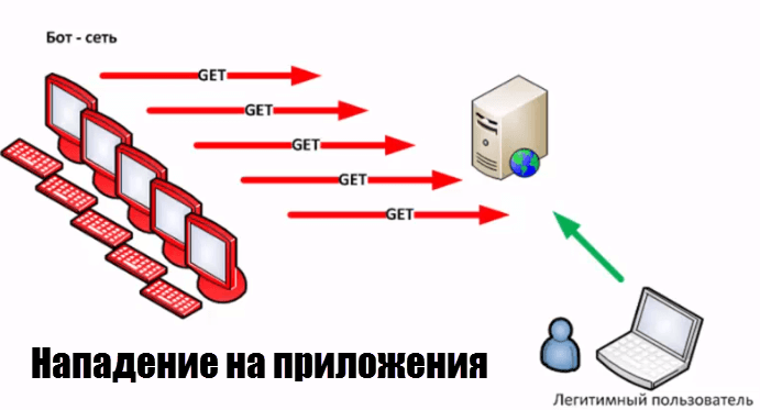 ddos Нападение на приложения