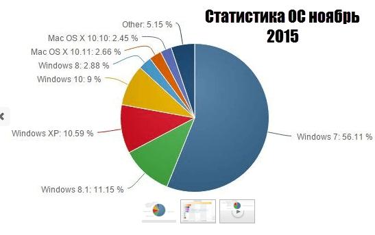 Статистика ОС
